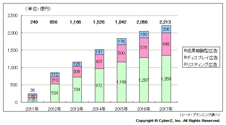 CyberZ_スマートフォン広告市場規模予測(広告商品別)-2011年-2017年2-1